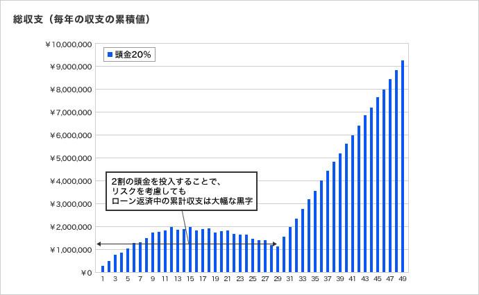 総収支(毎年の収支の累積値)