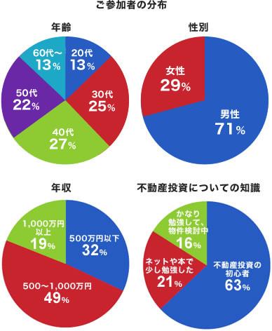 ご参加者の分布